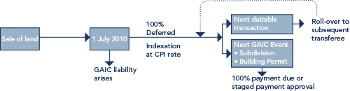 Example of the interest rate payable on deferred GAIC is paid