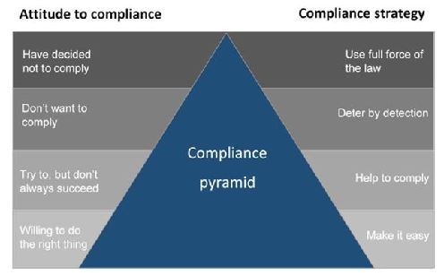 Compliance pyramid showing the correlation between compliance attitudes and compliance strategies