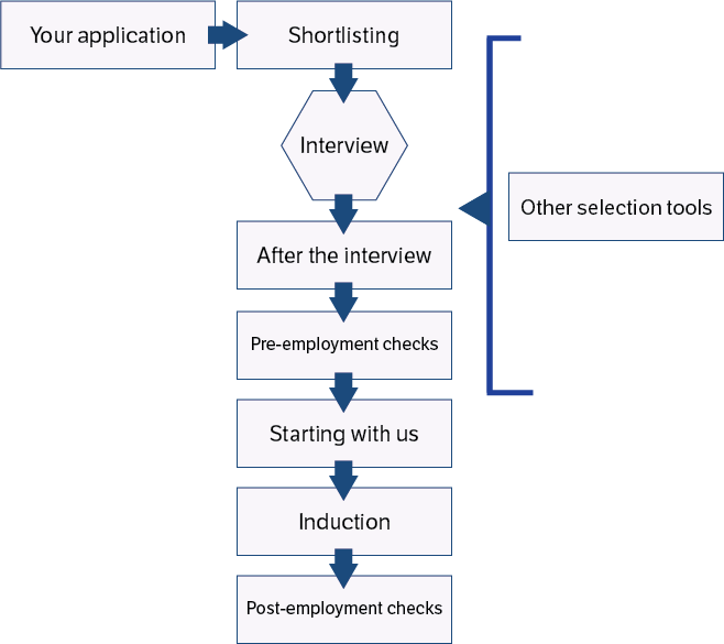 Diagram of process for recruitment
