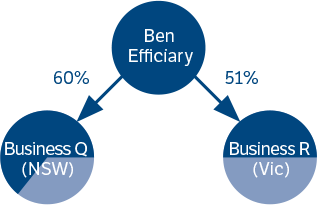 Diagram to illustrate the relationships between Ben Efficiary and Business Q and R