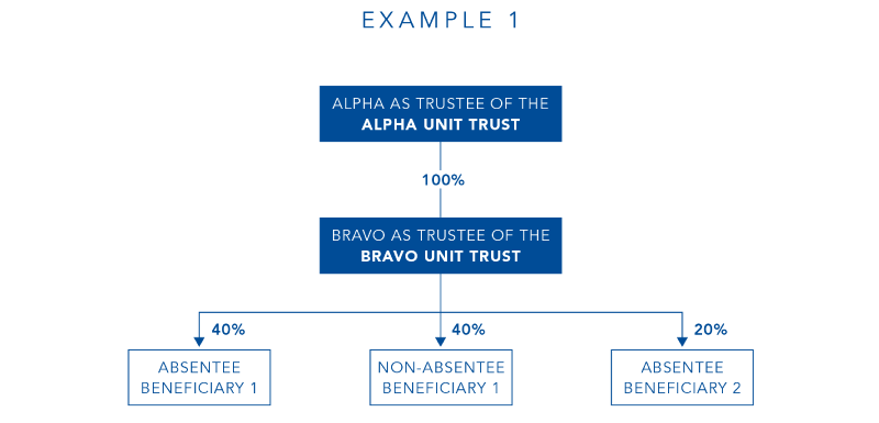 Absentee Owner Surcharge And Chain Of Trusts Sub Trusts State