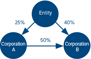 Diagram to illustrate the relationships between Entity and Corporations A and B