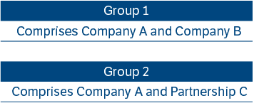Table to illustrate Group and Group 2 composition