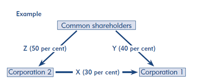 Image to illustrate an example of how corporations are grouped for tax