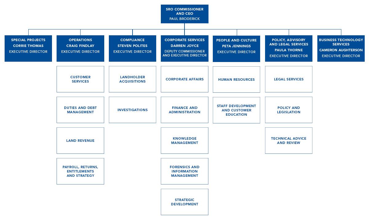 SRO Organisational Chart