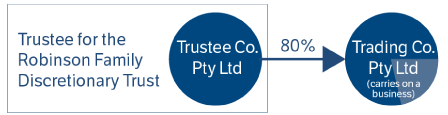 Diagram to illustrate the relationship in the example of Robinson Family Trust