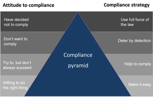 Pyramid of compliance demonstrates the relationship between attitude to compliance and compliance strategy
