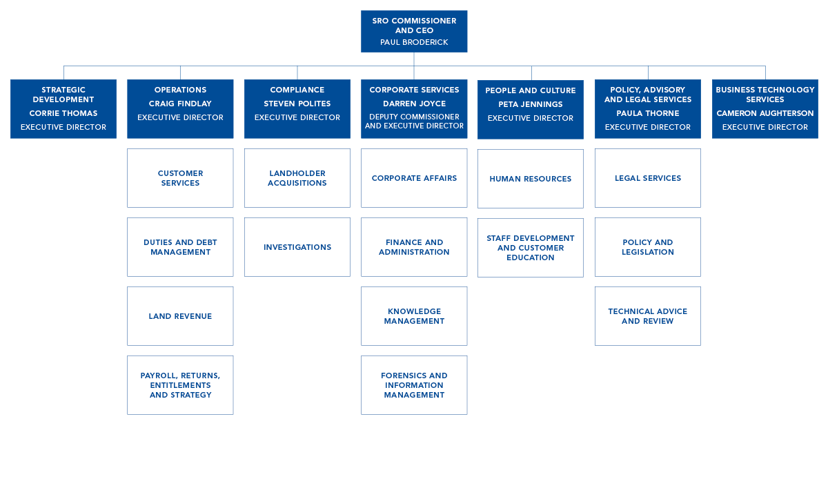 SRO organisational chart showing the structure between the Commissioner of State Revenue, the Directors and each branch