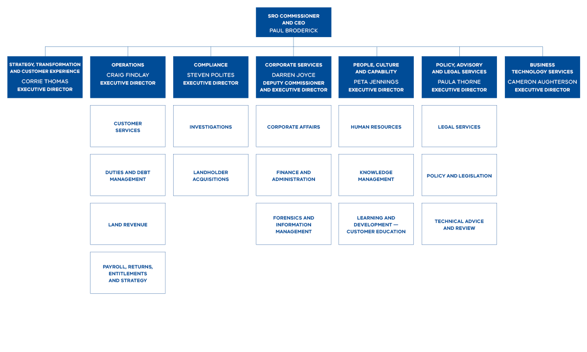 State Revenue Office Victoria organisational chart showing the executive and branch structure